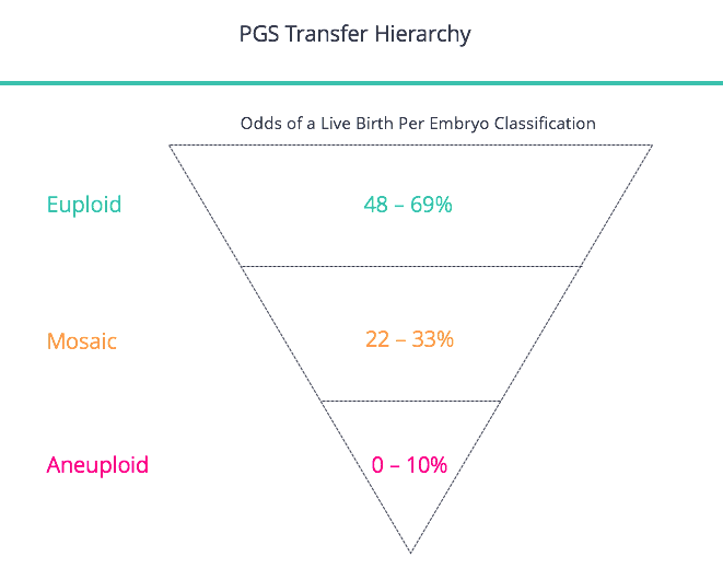 PGS Hierarchy