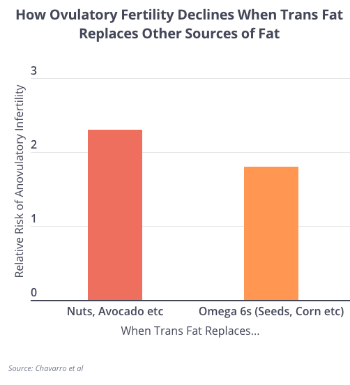 TRanfs Fat Replaces Avocado
