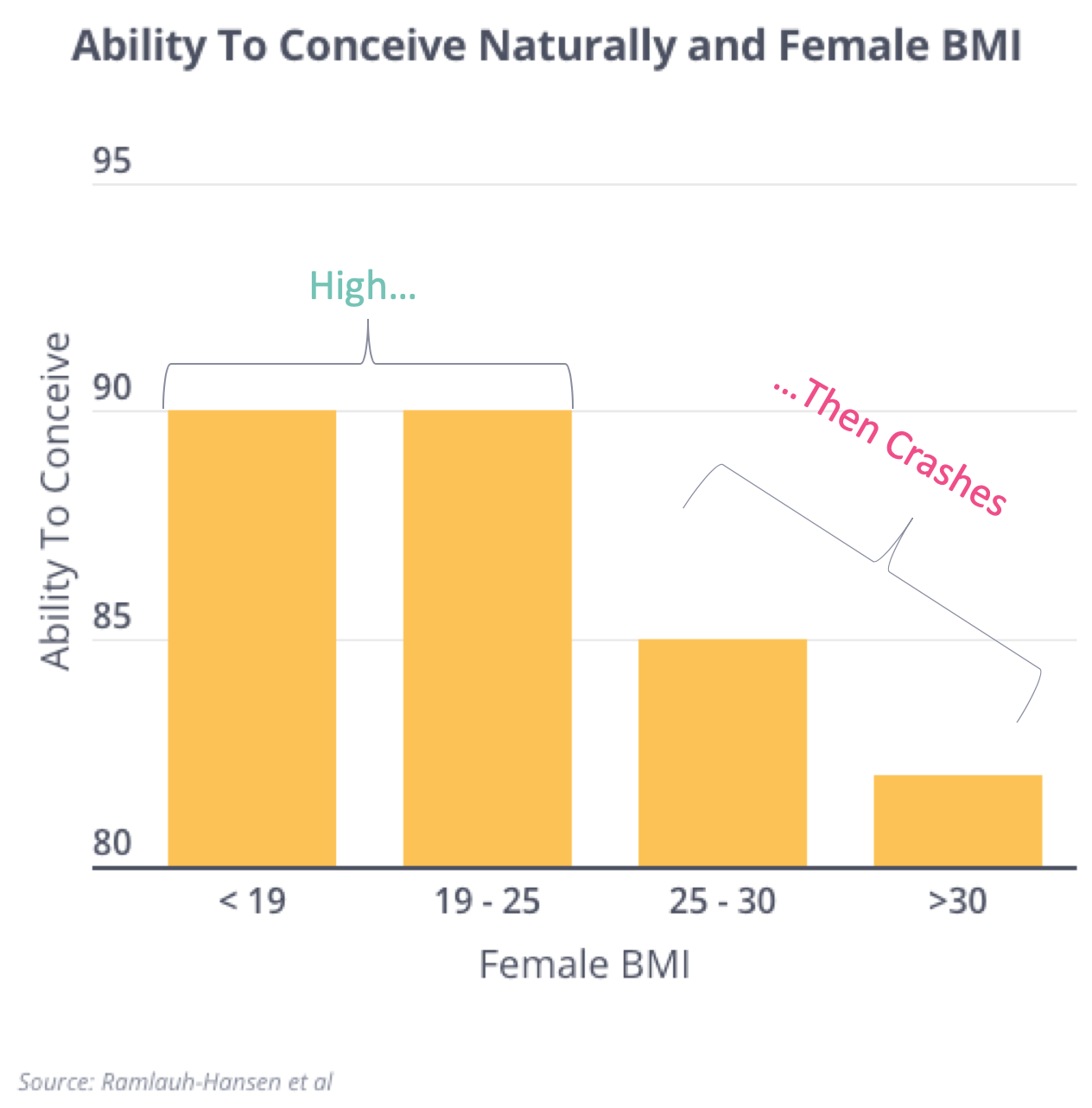 BMI and Natural Conception