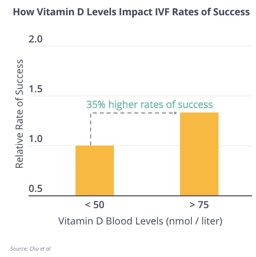 Vitamin D and IVF