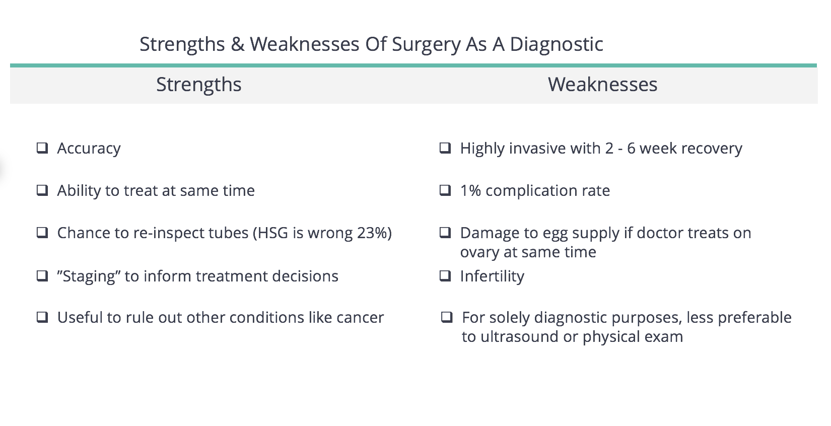 Strengths & Weaknesses of surgery as a diagnostic for endometriosis