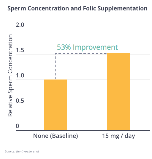 Sperm Concentration and Folate