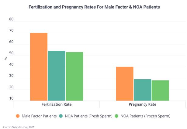 FertilityIQ: IVF Success Rates