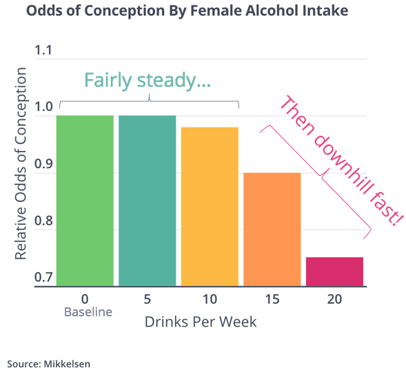 Female alcohol and natural conc