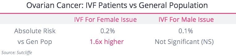 Ovarian Cancer gen Pop