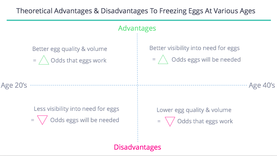 Strengths and Weaknesses of Age and Egg Freezing