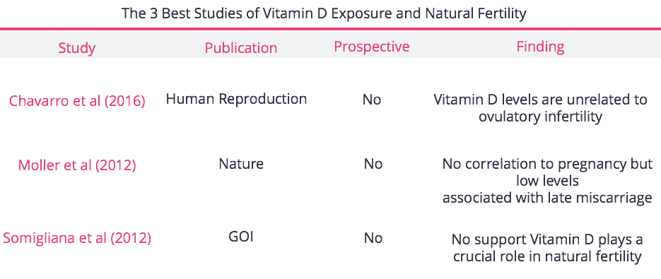 Vitamin D and NC Studies