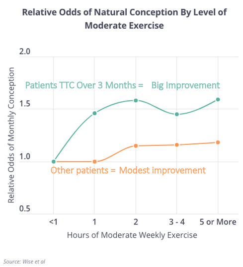 Moderate Exercise and TTC