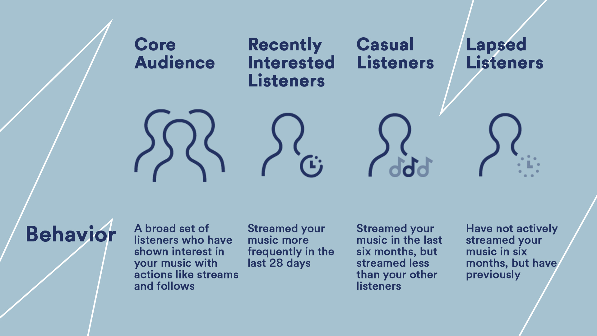 Types of listeners and their behaviors