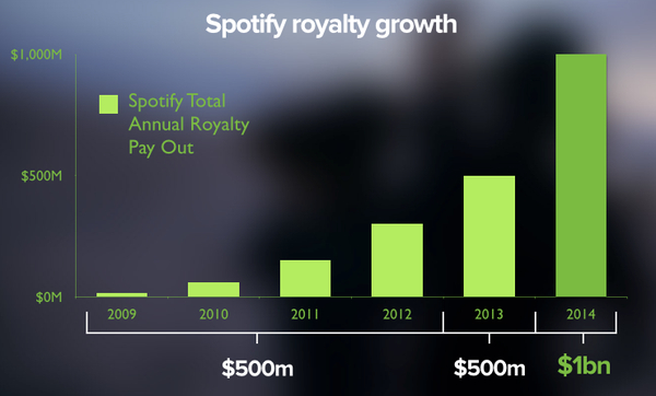 Royalty growth from 2009 - 2014