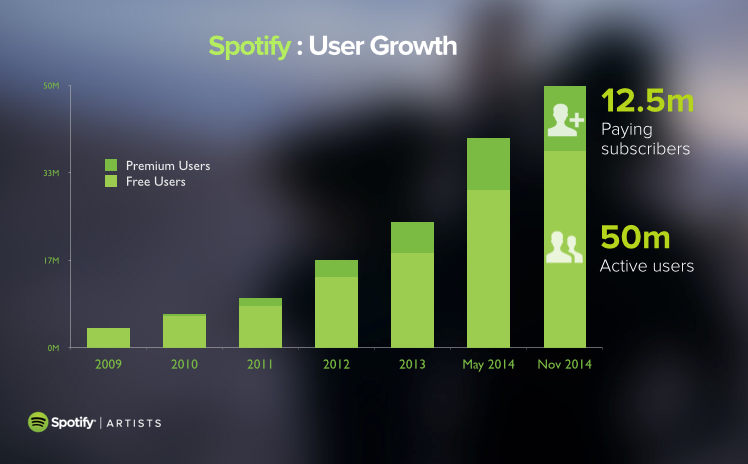 User growth from 2009 - 2014