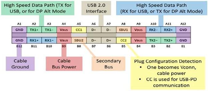usb type-c的接口功能定义,从结构上实现了无方向正反插