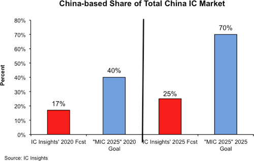 China IC market