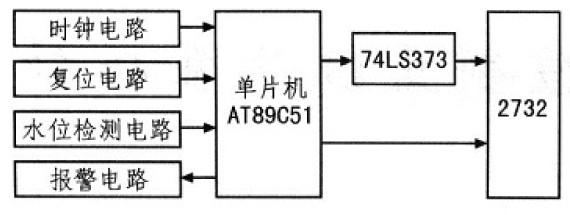 图3 系统硬件电路 3.1 水位检测接口电路 为了便于实现水位检测功能,用一个两位的拨码开关模拟b、c端的状态(1、0),正电极接+5 V电源,每个负电极分别通过4.7 kQ的电阻(尺1,R2)接地。将单片机的P1.0端口接开关1,P1.1端口接开关2。假设被水淹没的负电极都为高电平,此时开关置1;露在水面的负电极都为低电平,开关此时置为0。单片机通过负电极重复采集检测水位,当缺水时(此时两个开关均置0),电机必须带动水泵抽水;若水位在正常范围内时,检测信号为高,低电平(此时开关1置1,开关2置0);当