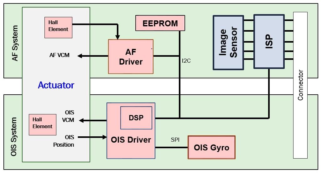 图1展示了ois和af摄像头模块的关键功能框图,重点显示未来功能集成的