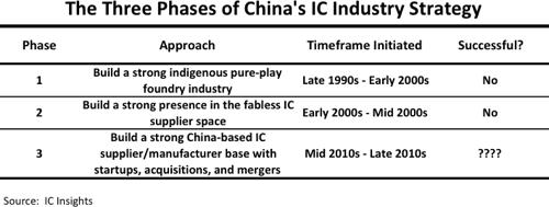 IC industry strategy