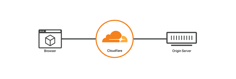 cloudflare main