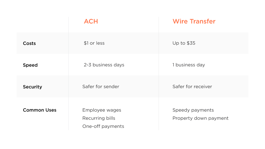 ach vs wire transfers