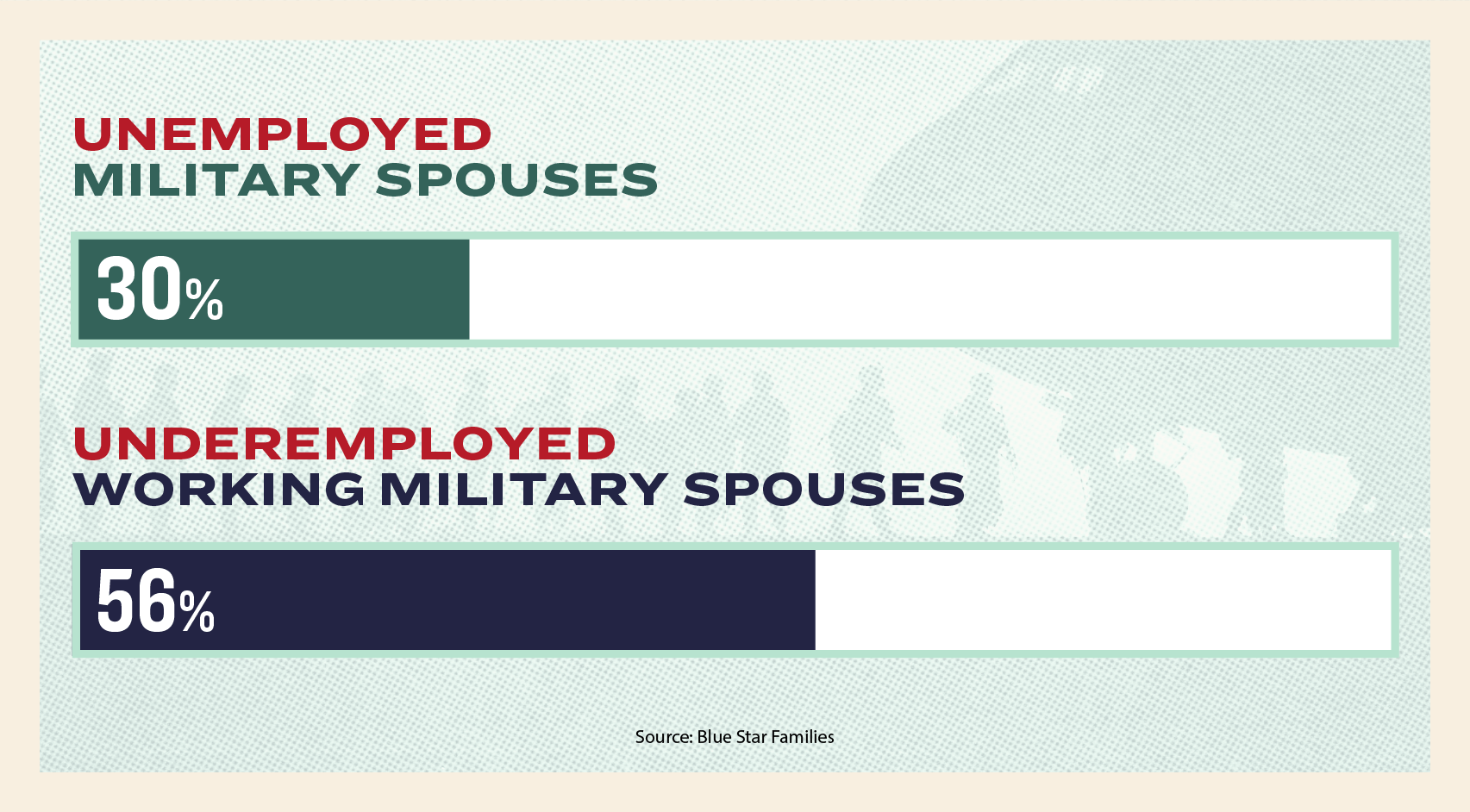 Bar graph that shows 30% of military spouses are unemployed and 56% of working military spouses are unemployed.