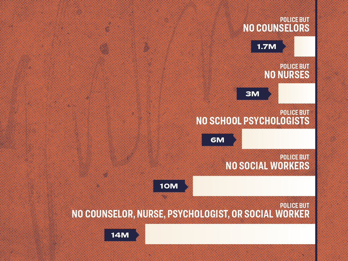 Bar chart that compares police vs. counselors, therapists, etc in schools