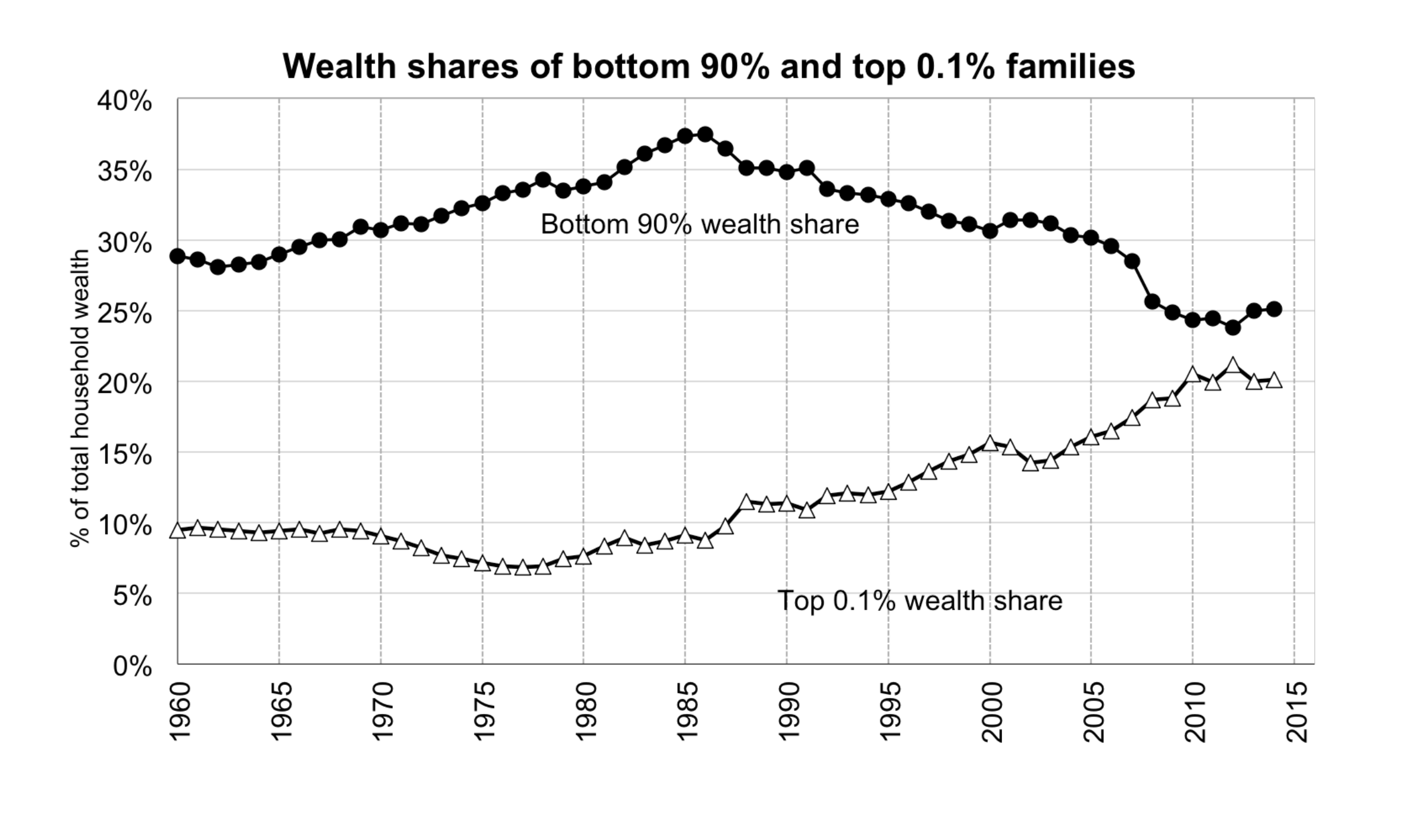 The figure depicts the share of total household wealth owned by bottom 90% and top 0.1% obtained by capitalizing income tax returns (Saez and Zucman 2016). The unit of analysis is the family.