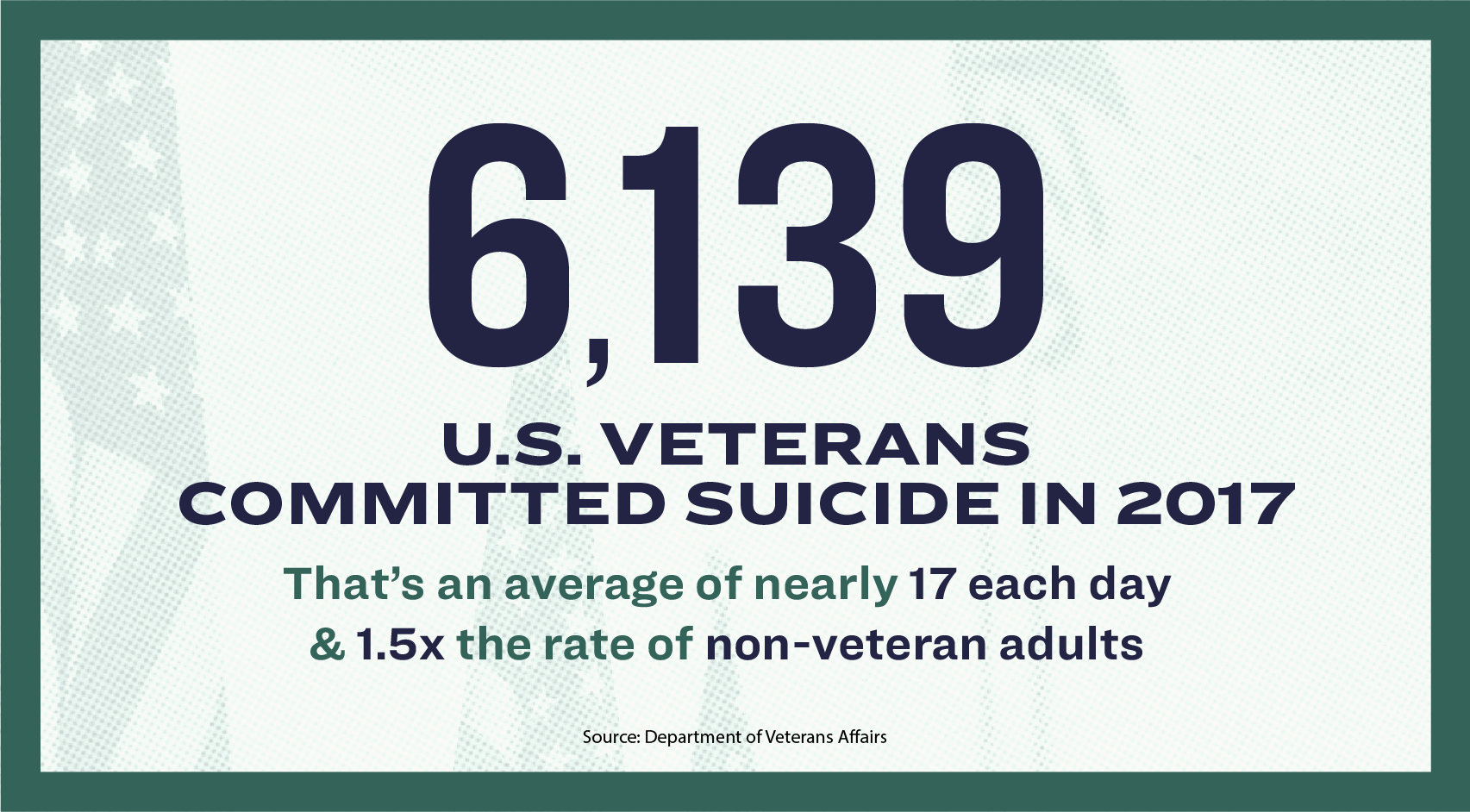 6,139 U.S. veterans committed suicide in 2017. That's an average of nearly 17 each day and 1.5x the rate of non-veterans.