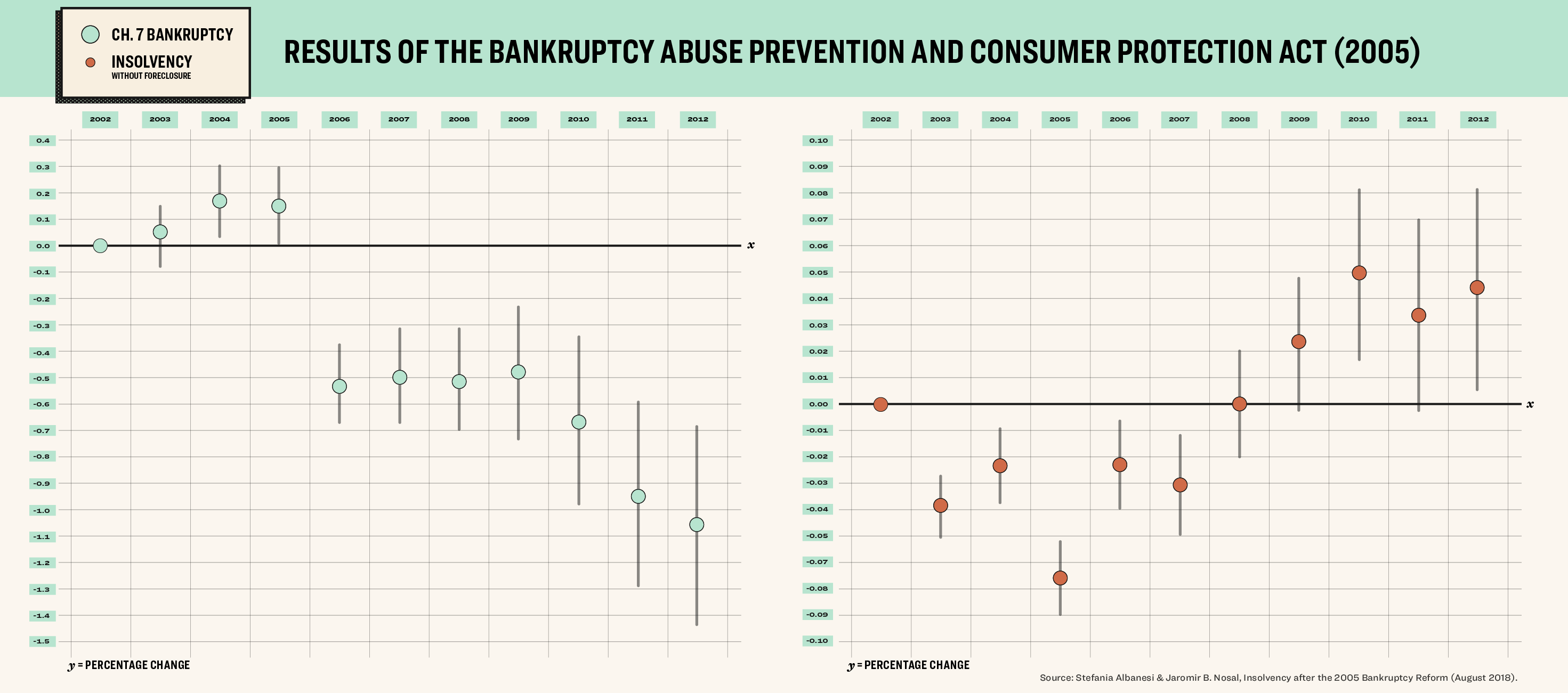 Header: Results of the Bankruptcy Abuse Prevention and Consumer Protection Act (2005) The graph shows bankruptcy filings declining and insolvency increasing Source: https://www.jaromirnosal.net/uploads/6/0/7/5/60756213/draft_august2018.pdf