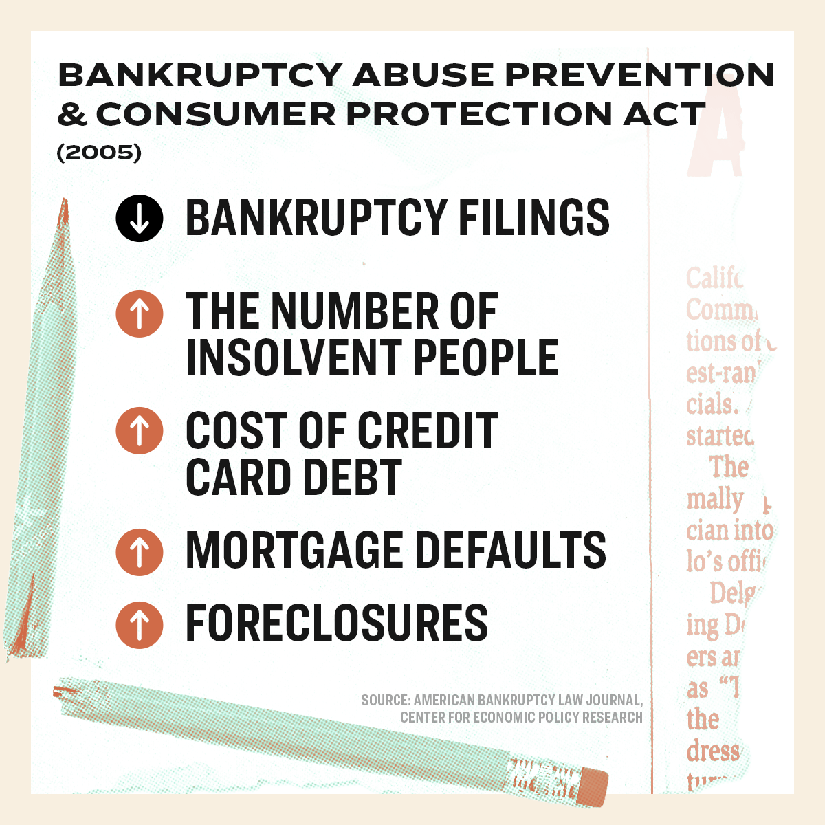 Bankruptcy Abuse Prevention and Consumer Protection Act (2005)  Bankruptcy filings are down  The number of insolvent people are up Cost of credit card debt are up Mortgage defaults are up Foreclosures are up  Source: American Bankruptcy Law Journal, Center for Economic Policy Research