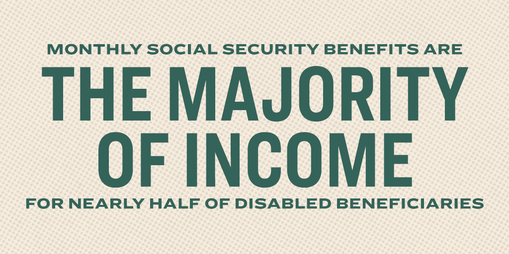 Monthly Social Security benefits are the majority of income for nearly half of disabled beneficiaries.