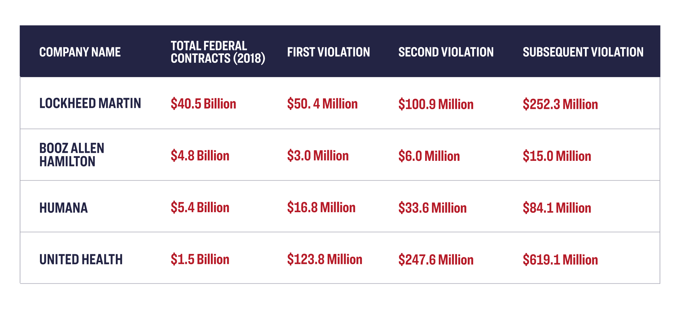 Table of Giant Contractors and Potential Fines for Violating Hiring Restrictions (Based on 2018 Profits). Lockheed Martin: Total federal contracts (2018) $40.5 Billion, First Violation: $50.4 Million, Second Violation: $100.9 Million, Subsequent Violation $252.3 Million. Booz Allen Hamilton: Total federal contracts (2018) $4.8 Billion, First Violation: $3.0 Million, Second Violation: $6.0 Million, Subsequent Violation $15.0 Million.  Humana: Total federal contracts (2018) $5.4 Billion, First Violation: $16.8 Million, Second Violation: $33.6 Million, Subsequent Violation $84.1 Million. United Health: Total federal contracts (2018) $1.5 Billion, First Violation: $123.8 Million, Second Violation: $247.8 Million, Subsequent Violation $619.1 Million.
