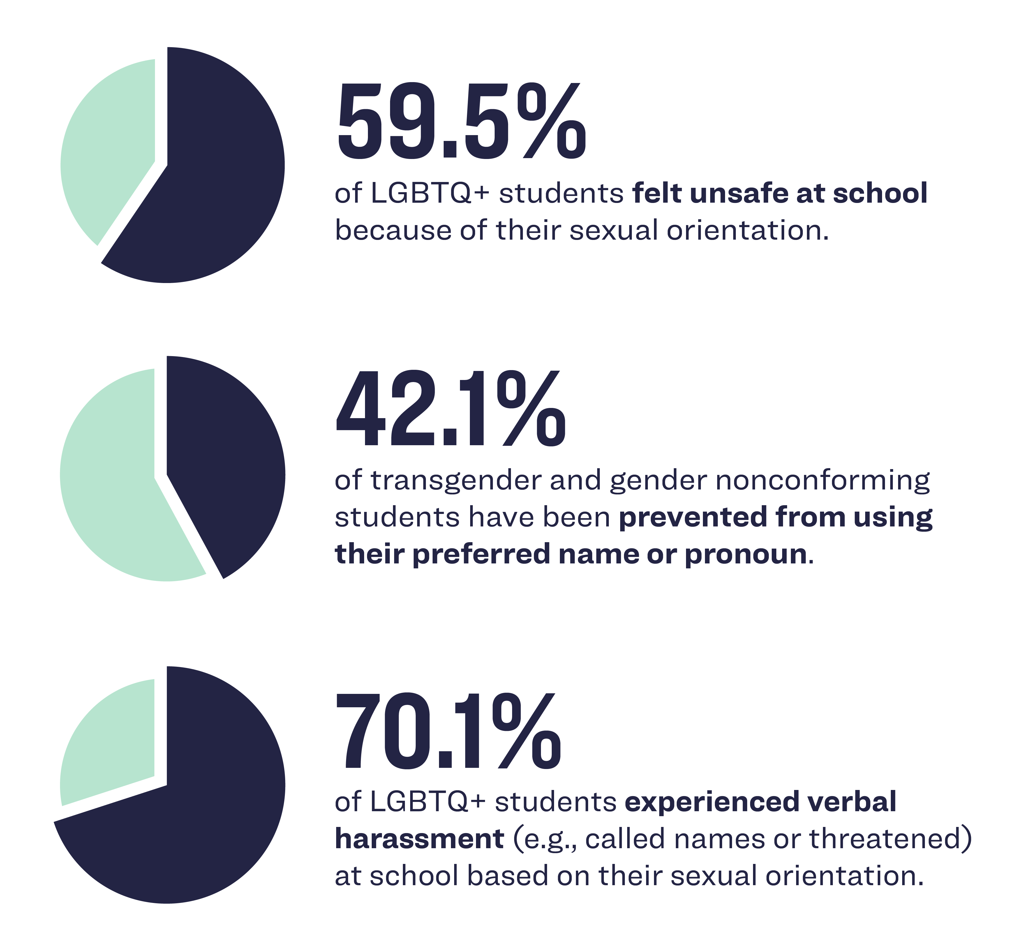 A pie charts infographic showing: 59.5% of LGBTQ+ students felt unsafe at school because of their sexual orientation; 42.1% of transgender and gender nonconforming students have been prevented from using their preferred name or pronoun; 70.1% of LGBTQ+ students experienced verbal harassment (e.g., called names or threatened) at school based on their sexual orientation.