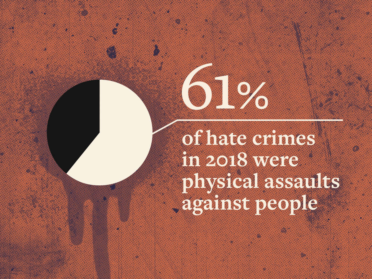 Pie chart with 61% filled to represent the physical assaults against people