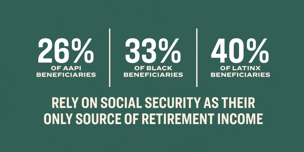 26% of AAPI beneficiaries, 33% of Black beneficiaries, 40% of LatinX beneficiaries rely on social security as their only source of retirement income.