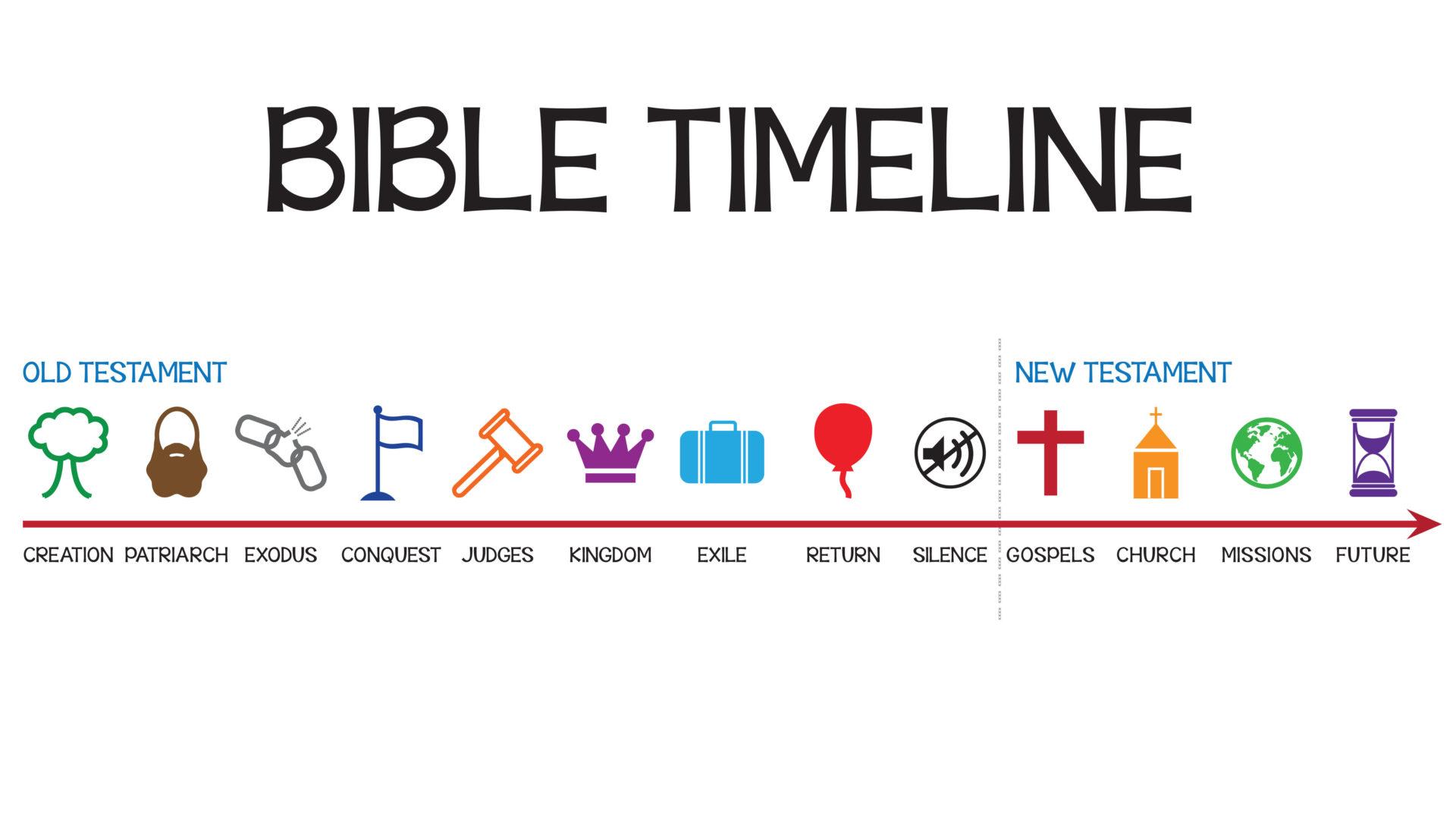 Bible Timeline! Hero Image