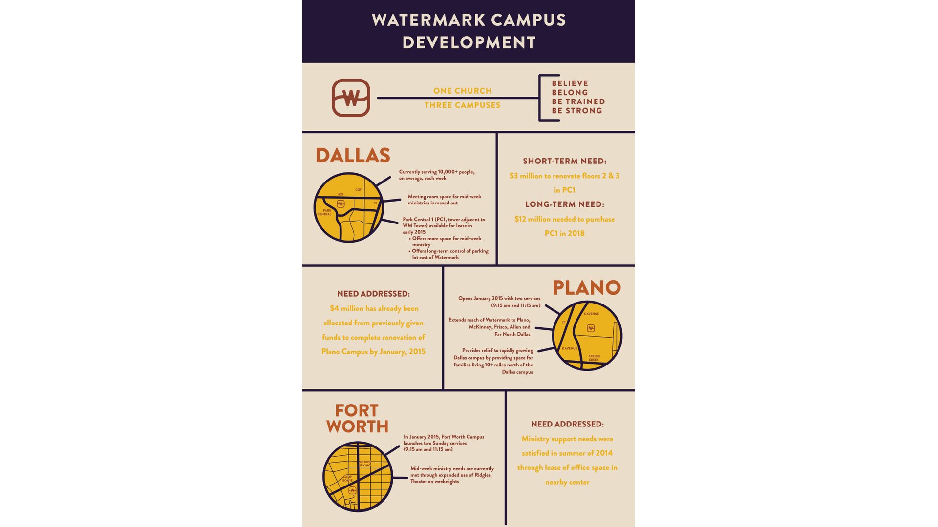 Watermark Church Campus Development Update Hero Image