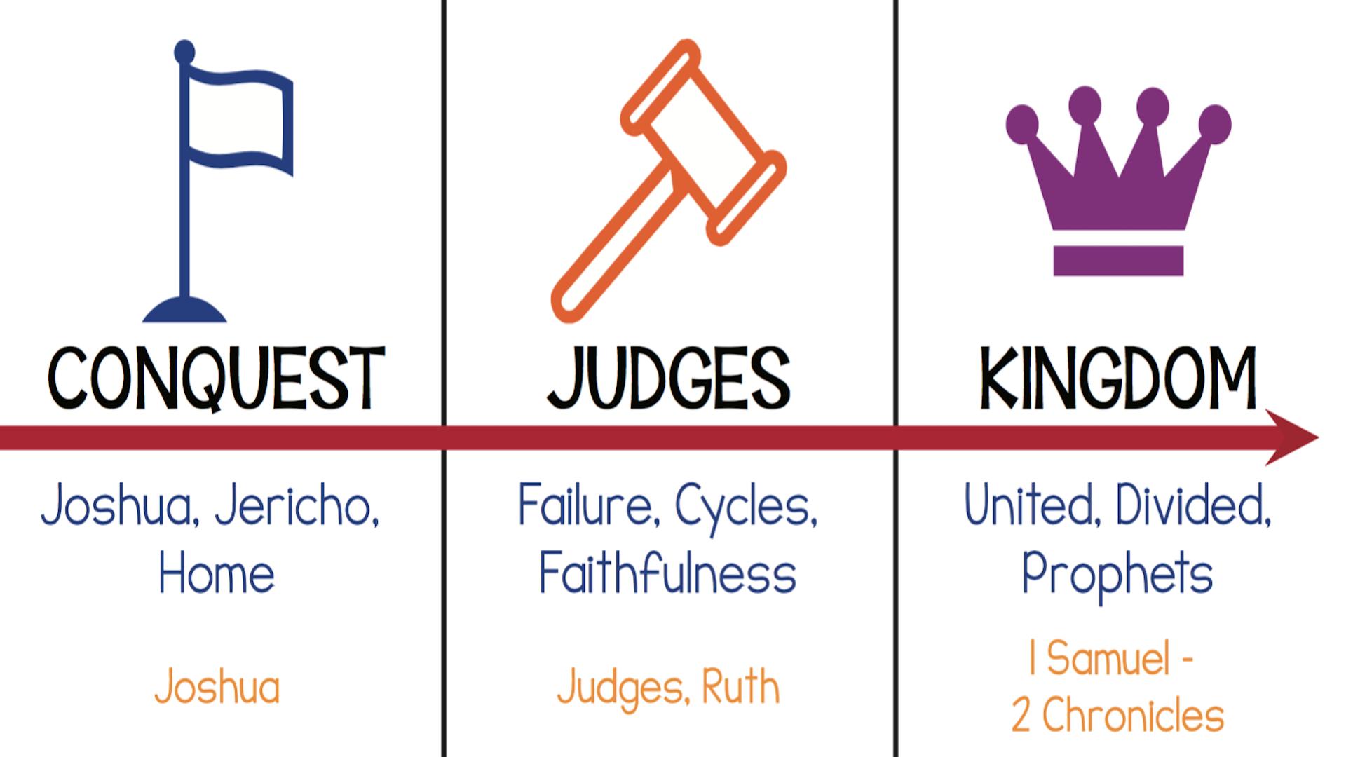 TIMELINE WEEKEND: Conquest, Judges, Kingdom Hero Image
