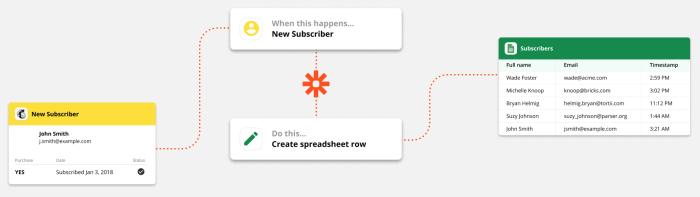 """A graphic flowchart explains the functionality of triggers and actions in a Zap. The trigger is """"new subscriber"""" and the action is """"create a spreadsheet row."""""""