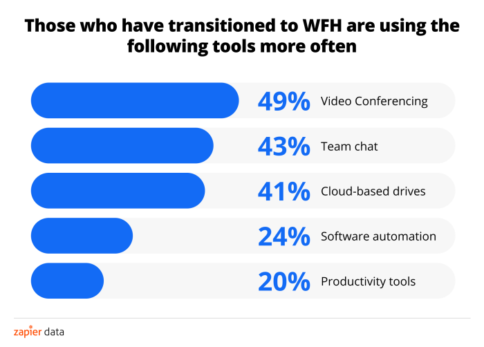 Three quarters of knowledge workers are willing to quit their job to go remote