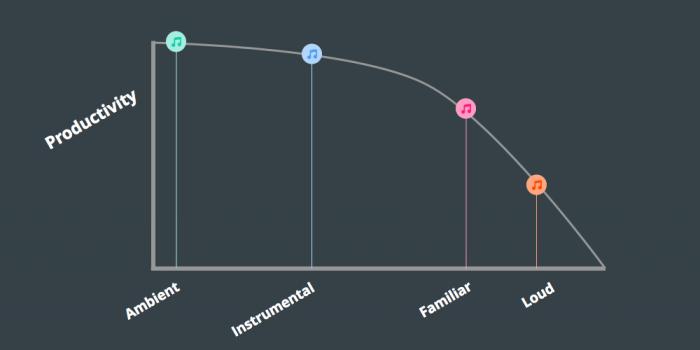 Music vs Productivity graph