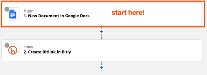 """A red box highlights Google Docs trigger step in the Zap editor. Red text says """"start here!"""""""