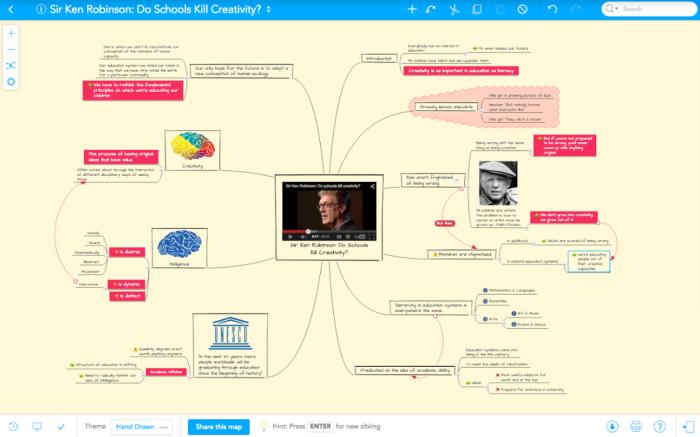 Mind maps for presentations