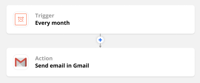 """A screenshot of the overview of a Zap showing a Schedule by Zapier trigger for """"every month"""" and an action of """"send email in Gmail."""""""