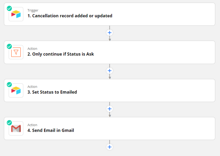 Zap set-up: Trigger: Cancelation record added or updated in AirTable. Action 1: Only continue if Status is Ask. Action 2: Set Status to Emailed in AirTable. Action 3: Send Email in Gmail