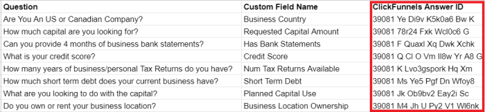 Google Sheets spreadsheet showing example data within the third column, ClickFunnels Answer ID