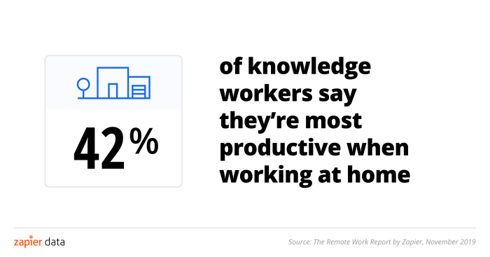 42 percent of people feel most productive while working at home
