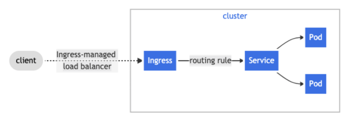 """A diagram of the UI. From the client, an arrow marked """"Ingress-managed load balancer"""" points to """"Ingress."""" That uses a routing rule to get to the Service, and then from there, it splits into two Pods."""