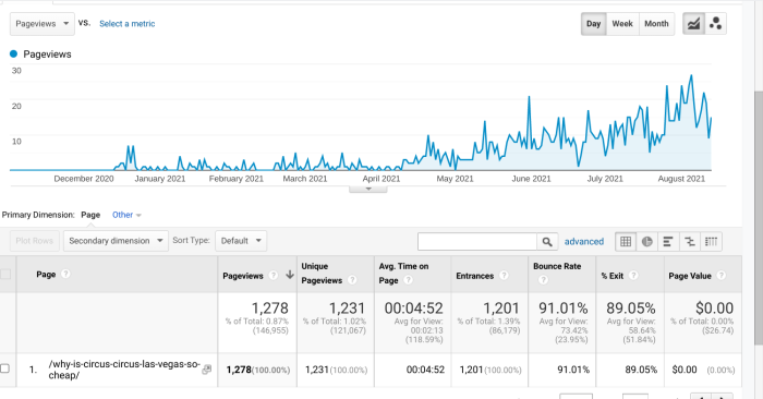 A screenshot of Google Analytics showing the traffic MaxTour gets to their article about Circus Circus
