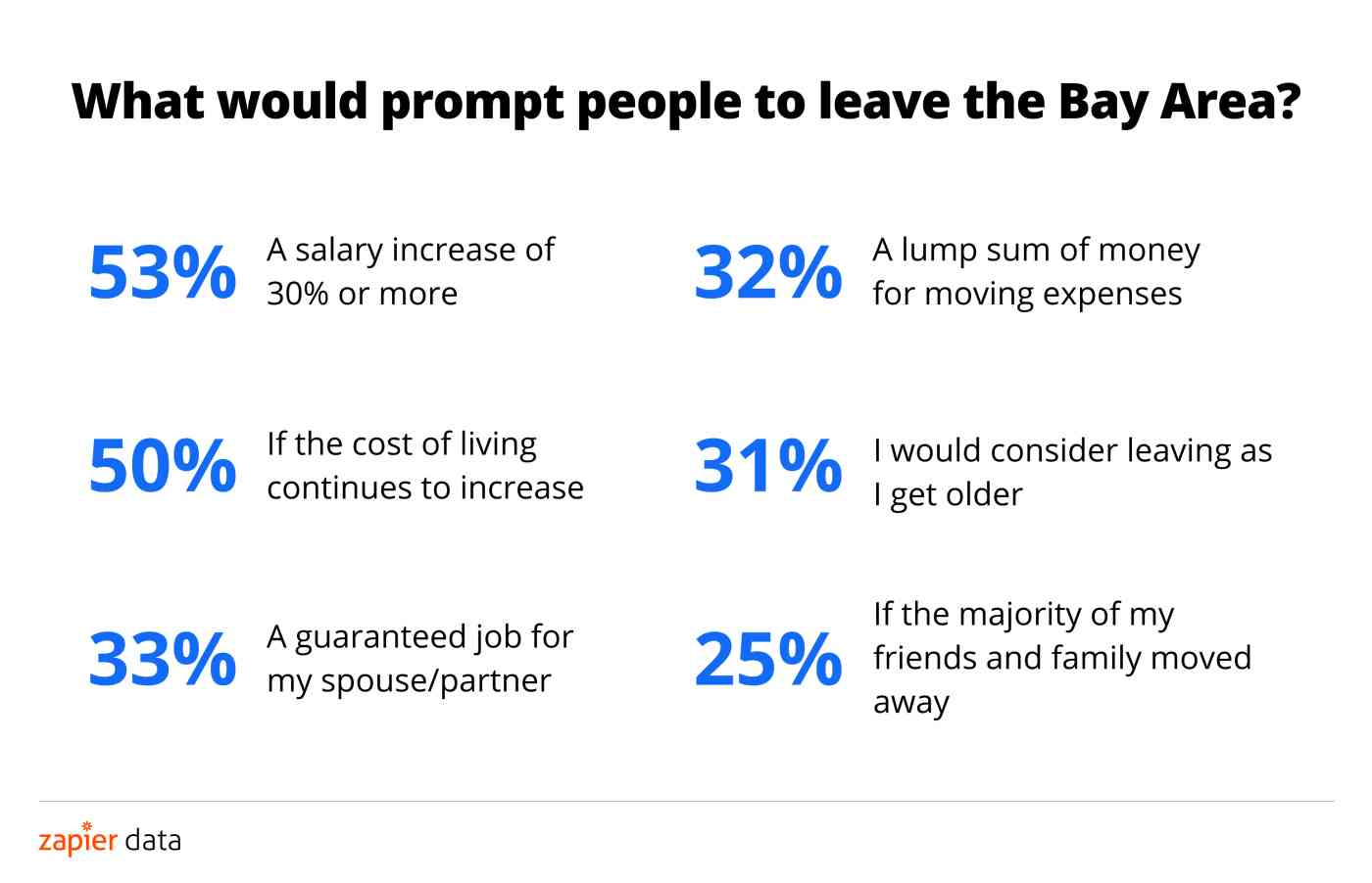 What would prompt residents to leave