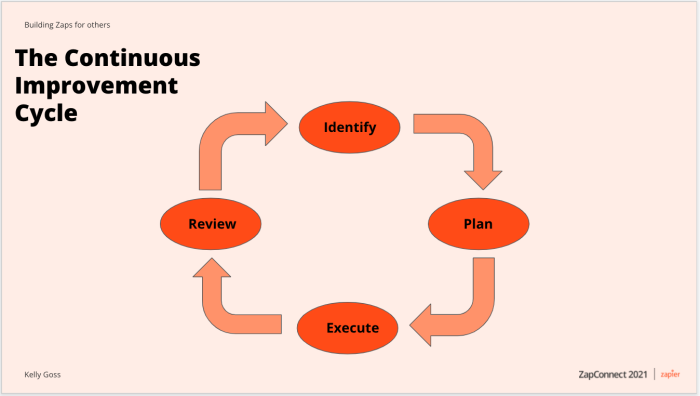 An illustration of the Continuous Improvement Cycle, with the stages—identify, plan, execute, review—in separate ovals, with arrows connecting them in that order, in a circle.