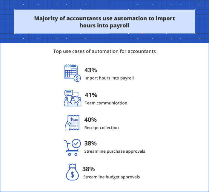 Infographic showing how accountants use automation